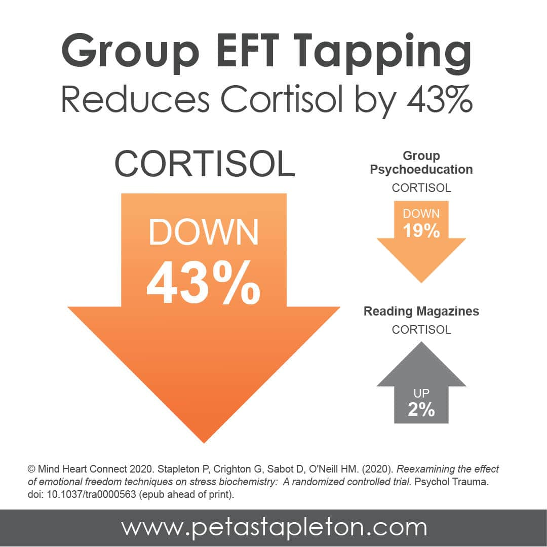 Group EFT Tapping Results in 43% reduction in Cortisol
